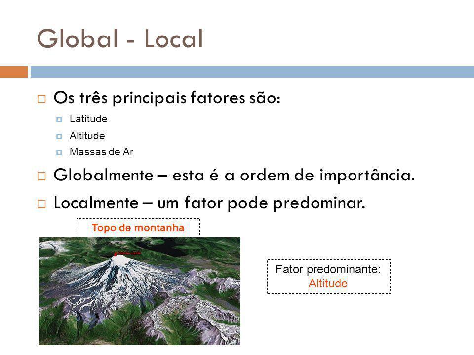 Global - Local Os três principais fatores são: Latitude Altitude Massas de Ar Globalmente – esta é a ordem de importância. Localmente – um fator pode