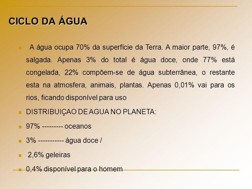 CICLO DA ÁGUA A água ocupa 70% da superfície da Terra. A maior parte, 97%, é salgada. Apenas 3% do total é água doce, onde 77% está congelada, 22% com