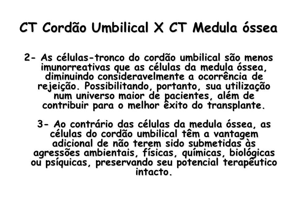 CT Cordão Umbilical X CT Medula óssea 2- As células-tronco do cordão umbilical são menos imunorreativas que as células da medula óssea, diminuindo con