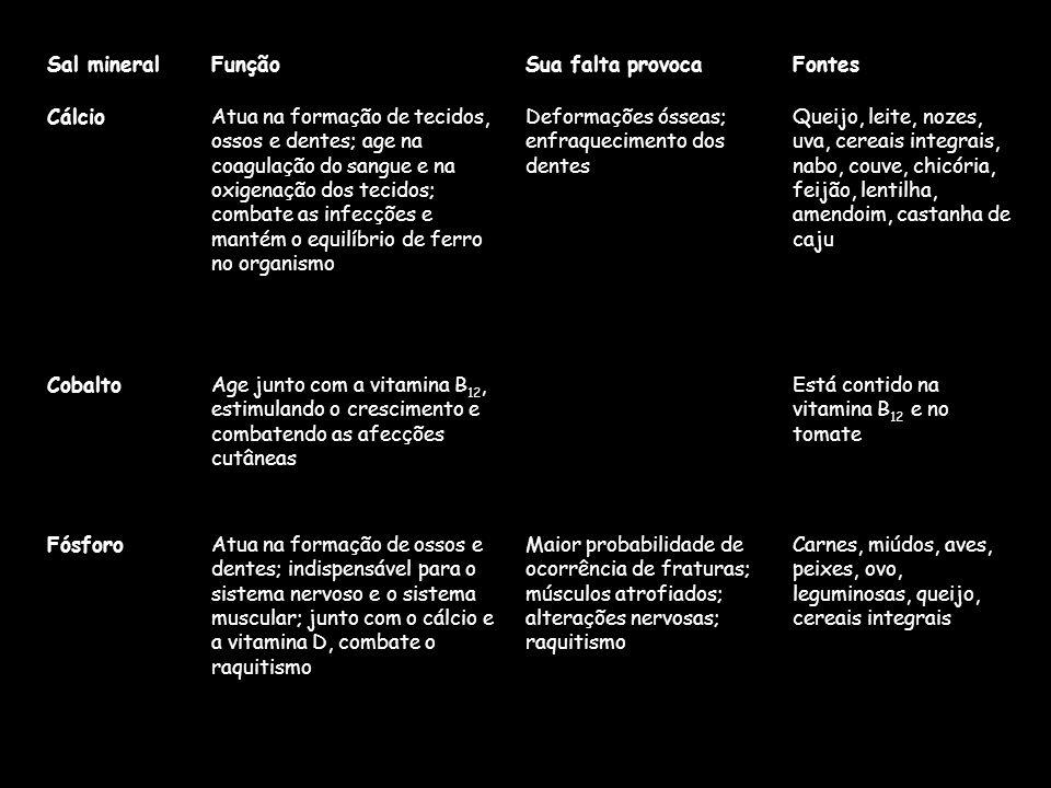 Tabela de Sais Minerais Fonte: Enciclopédia Conhecer 2000, Nova Cultural, 1995 Carnes, miúdos, aves, peixes, ovo, leguminosas, queijo, cereais integra