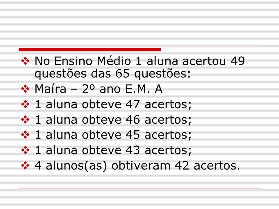 No Ensino Médio 1 aluna acertou 49 questões das 65 questões: Maíra – 2º ano E.M. A 1 aluna obteve 47 acertos; 1 aluna obteve 46 acertos; 1 aluna obtev