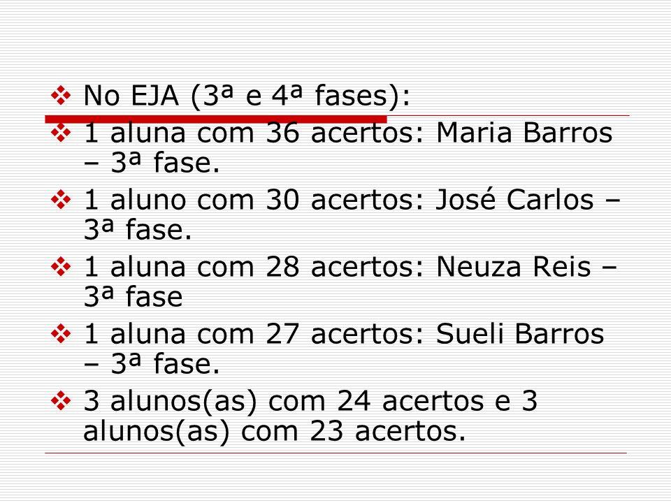 No EJA (3ª e 4ª fases): 1 aluna com 36 acertos: Maria Barros – 3ª fase. 1 aluno com 30 acertos: José Carlos – 3ª fase. 1 aluna com 28 acertos: Neuza R