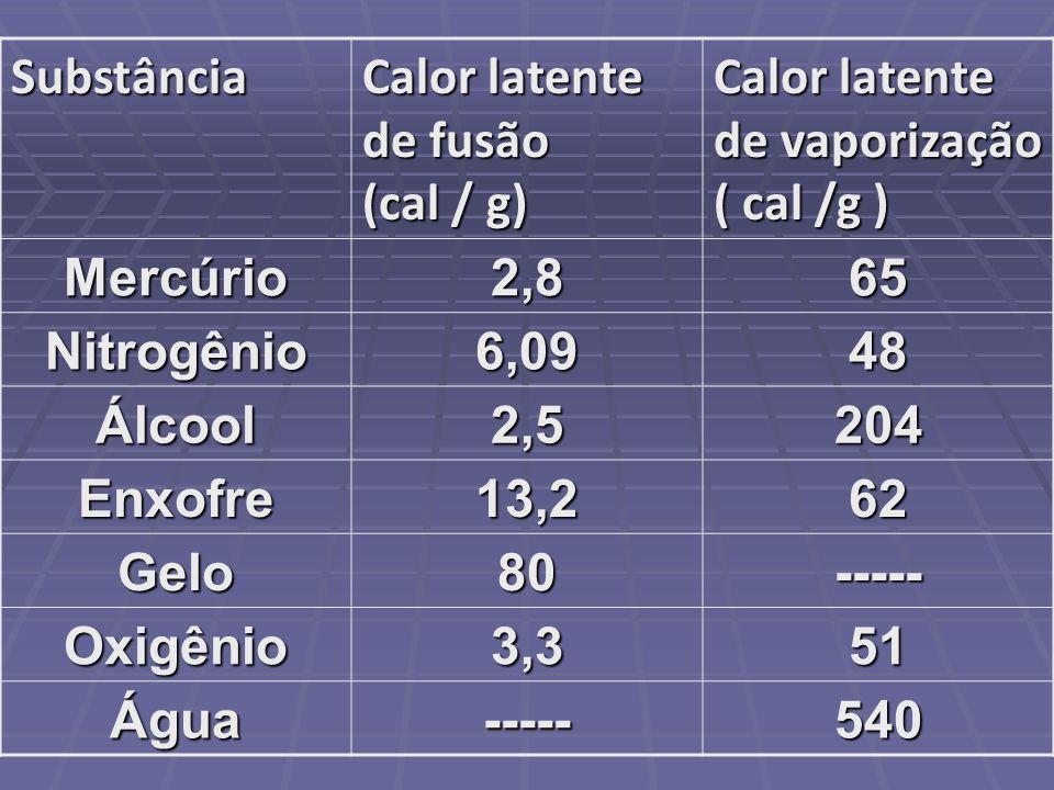 Substância Calor latente de fusão (cal / g) Calor latente de vaporização ( cal /g ) Mercúrio2,865 Nitrogênio6,0948 Álcool2,5204 Enxofre13,262 Gelo80--