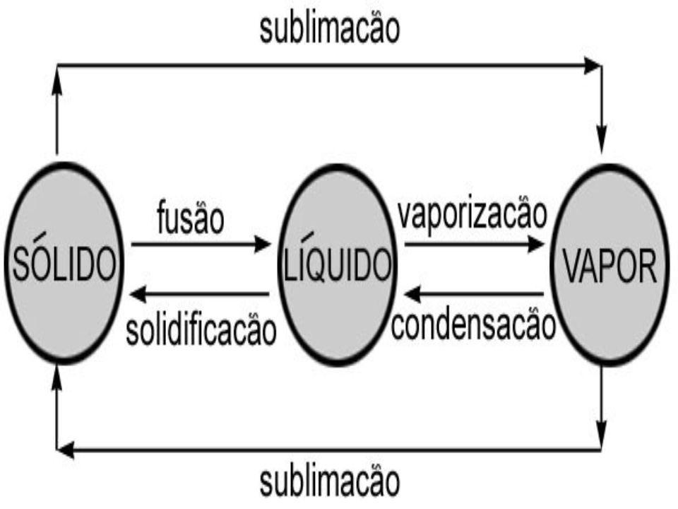 Evaporação É o tipo de vaporização lenta, que ocorre apenas junto à superfície livre do líquido.