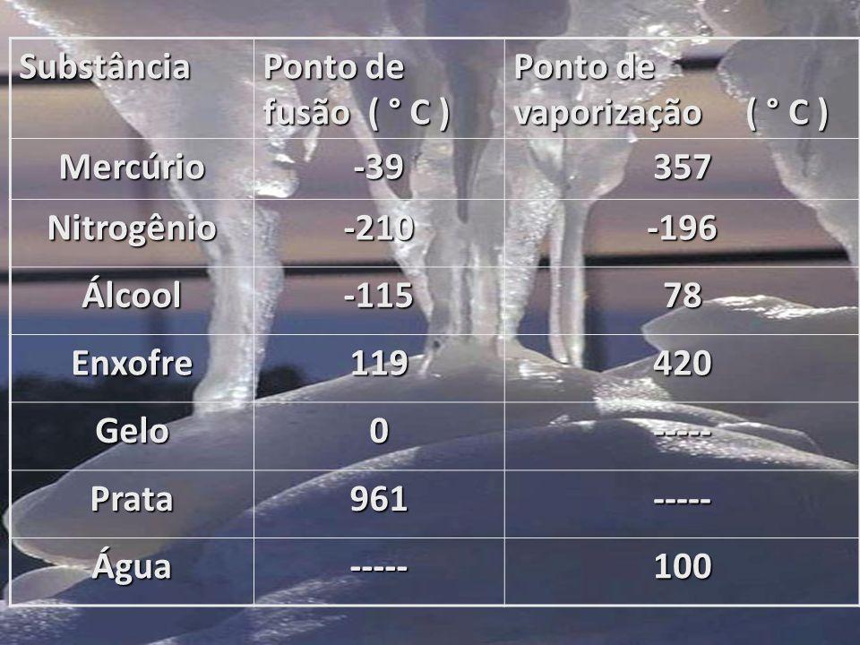 Ponto de condensação é a temperatura na qual a substância muda da fase gasosa para a fase líquida.