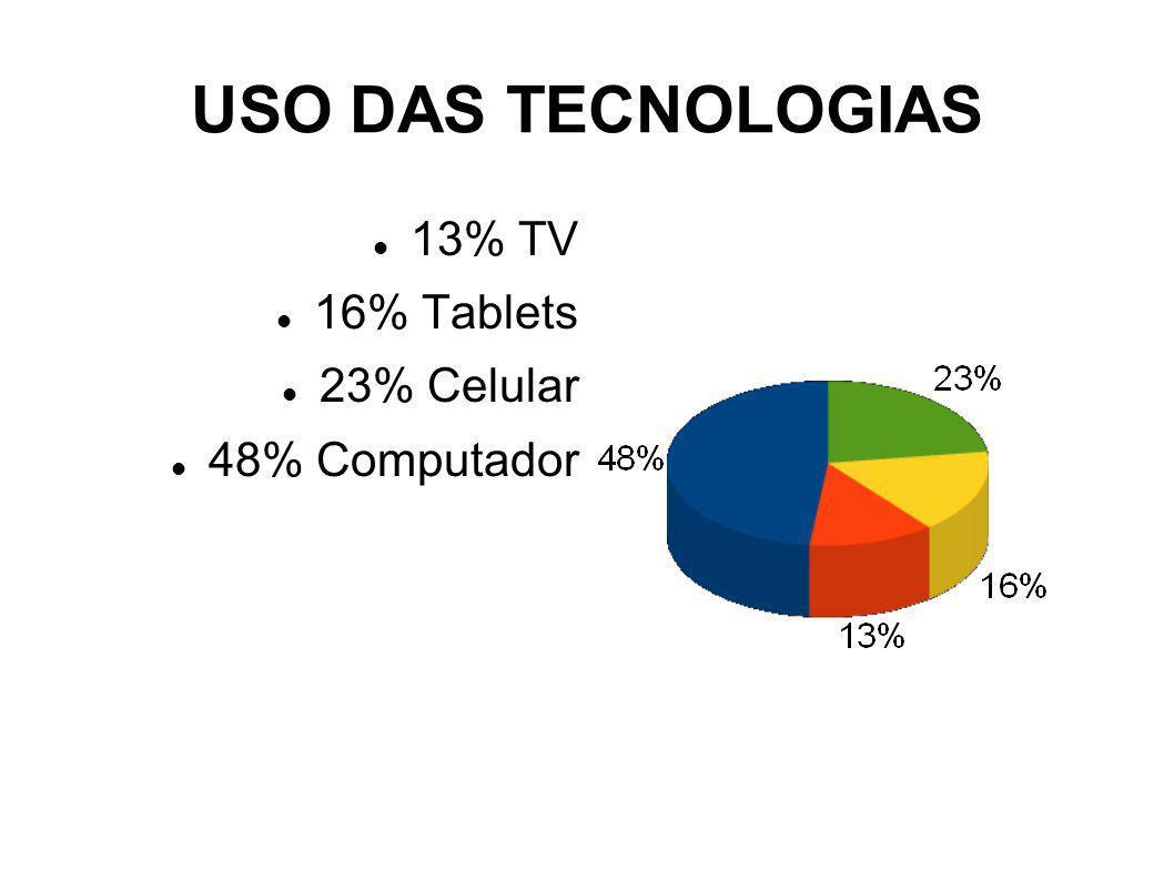 USO DAS TECNOLOGIAS 13% TV 16% Tablets 23% Celular 48% Computador
