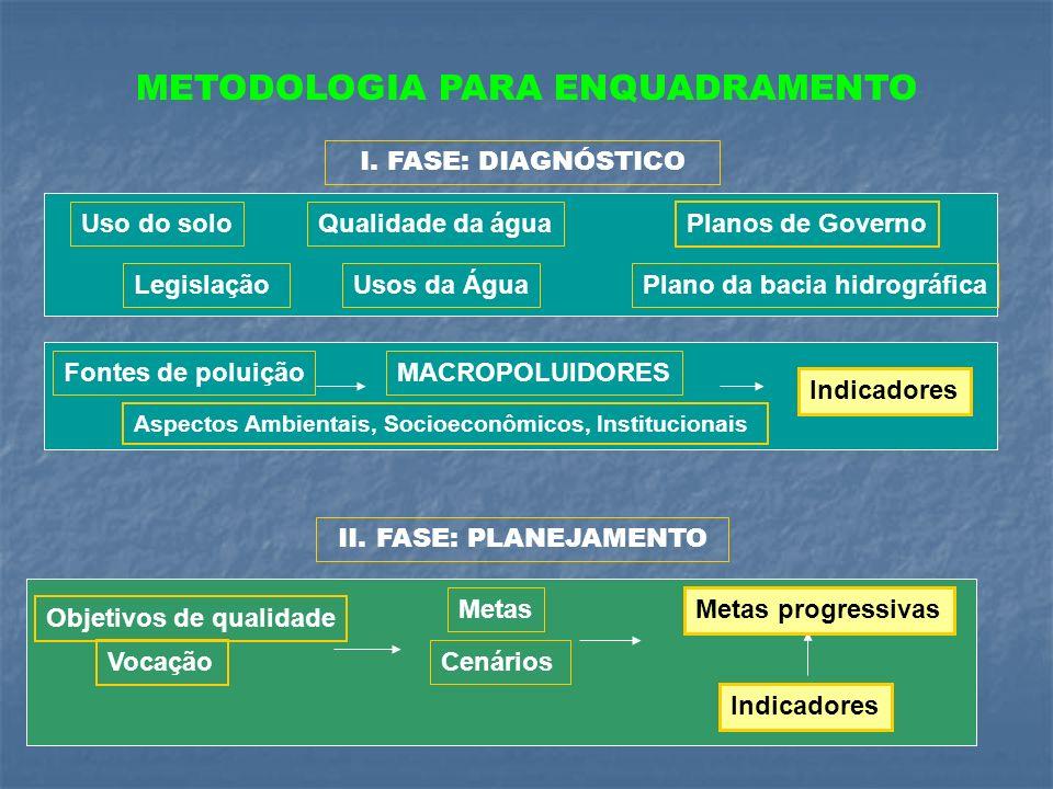 METODOLOGIA PARA ENQUADRAMENTO I. FASE: DIAGNÓSTICO Uso do soloQualidade da água Fontes de poluição Planos de Governo Plano da bacia hidrográficaUsos