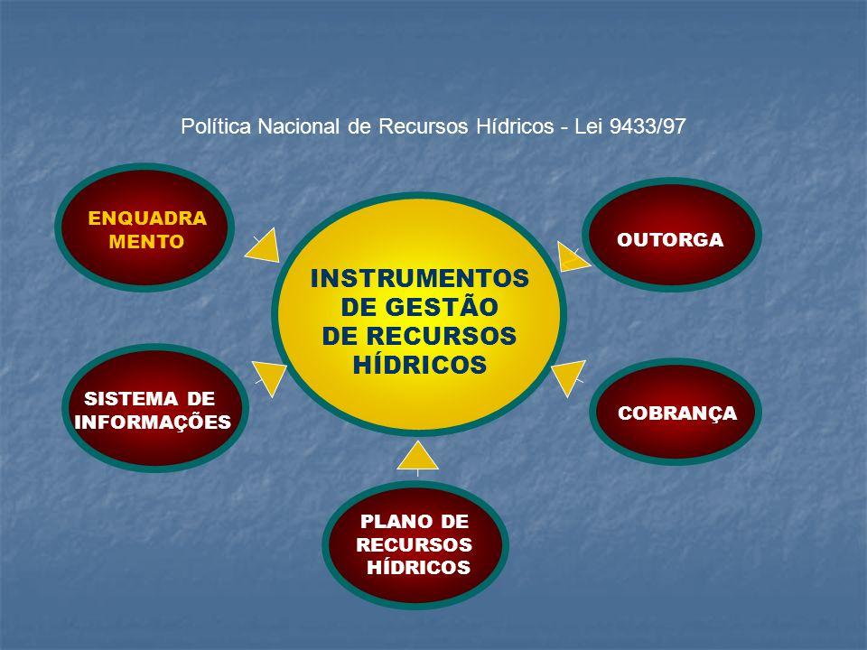 INSTRUMENTOS DE GESTÃO DE RECURSOS HÍDRICOS OUTORGA COBRANÇA SISTEMA DE INFORMAÇÕES PLANO DE RECURSOS HÍDRICOS ENQUADRA MENTO Z Política Nacional de R