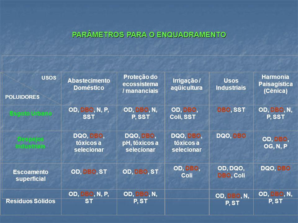PARÂMETROS PARA O ENQUADRAMENTO USOS POLUIDORES Abastecimento Doméstico Proteção do ecossistema / mananciais Irrigação / aqüicultura Usos Industriais