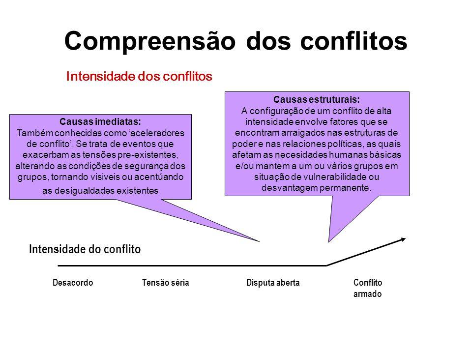 Análise dos conflitos por água Modalidades de conflito por água Conflitos coletivos.