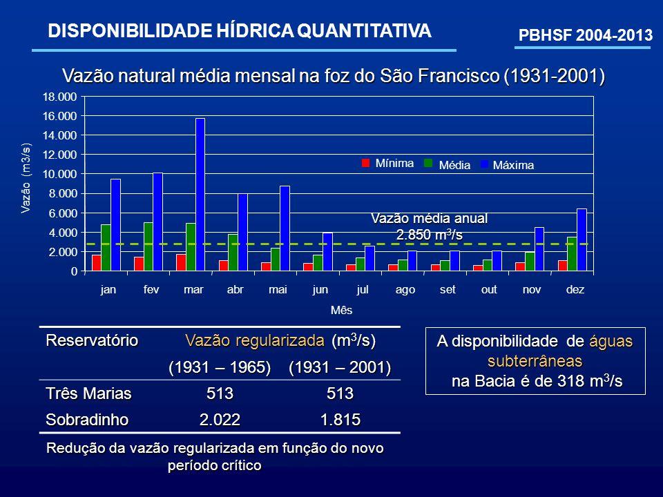 Reservatório Vazão regularizada (m 3 /s) (1931 – 1965) (1931 – 2001) Três Marias 513513 Sobradinho2.0221.815 PBHSF 2004-2013 DISPONIBILIDADE HÍDRICA Q