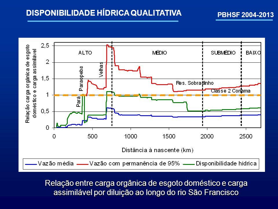PBHSF 2004-2013 DISPONIBILIDADE HÍDRICA QUALITATIVA Relação entre carga orgânica de esgoto doméstico e carga assimilável por diluição ao longo do rio