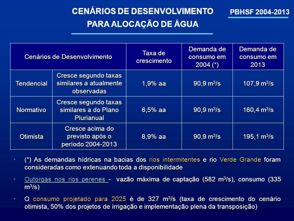 PBHSF 2004-2013 CENÁRIOS DE DESENVOLVIMENTO PARA ALOCAÇÃO DE ÁGUA Cenários de Desenvolvimento Taxa de crescimento Demanda de consumo em 2004 (*) Deman