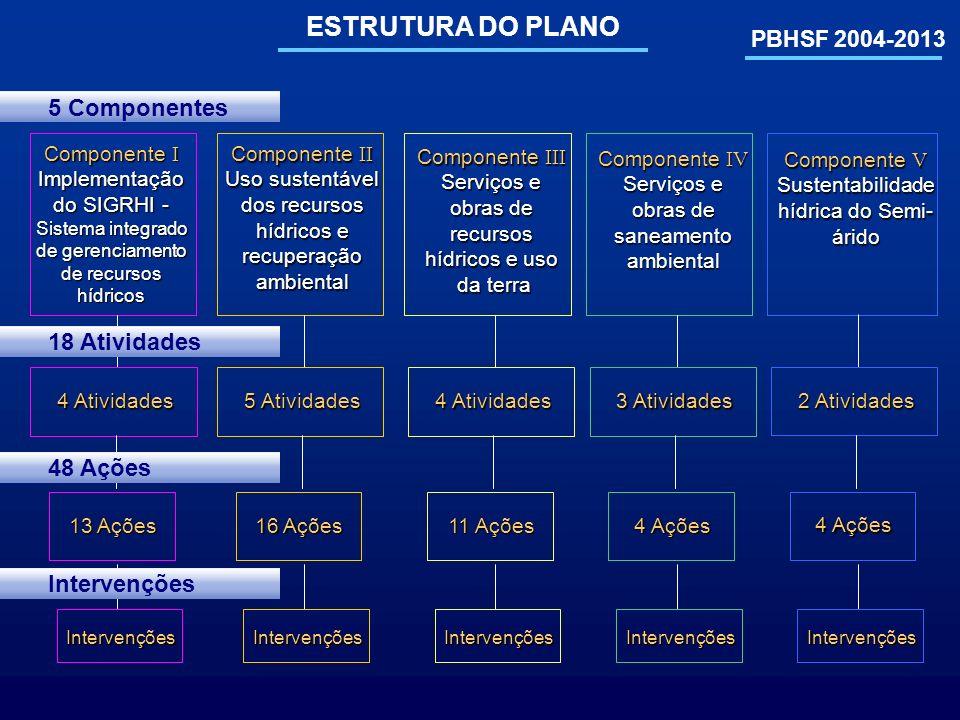 PBHSF 2004-2013 ESTRUTURA DO PLANO Componente V Sustentabilidade hídrica do Semi- árido Componente I Implementação do SIGRHI - Sistema integrado de ge