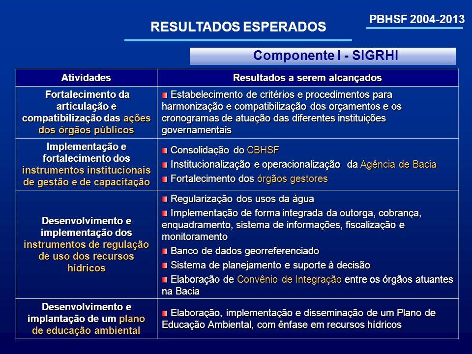 PBHSF 2004-2013 RESULTADOS ESPERADOS Atividades Resultados a serem alcançados Fortalecimento da articulação e compatibilização das ações dos órgãos pú