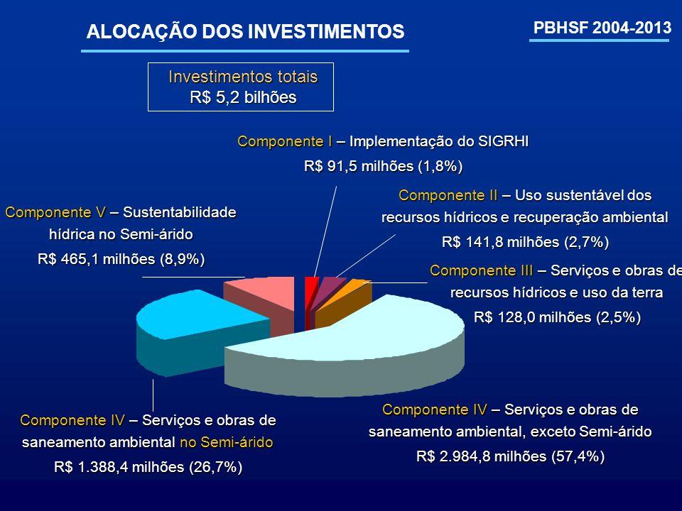 PBHSF 2004-2013 ALOCAÇÃO DOS INVESTIMENTOS Investimentos totais Investimentos totais R$ 5,2 bilhões R$ 5,2 bilhões Componente IV – Serviços e obras de