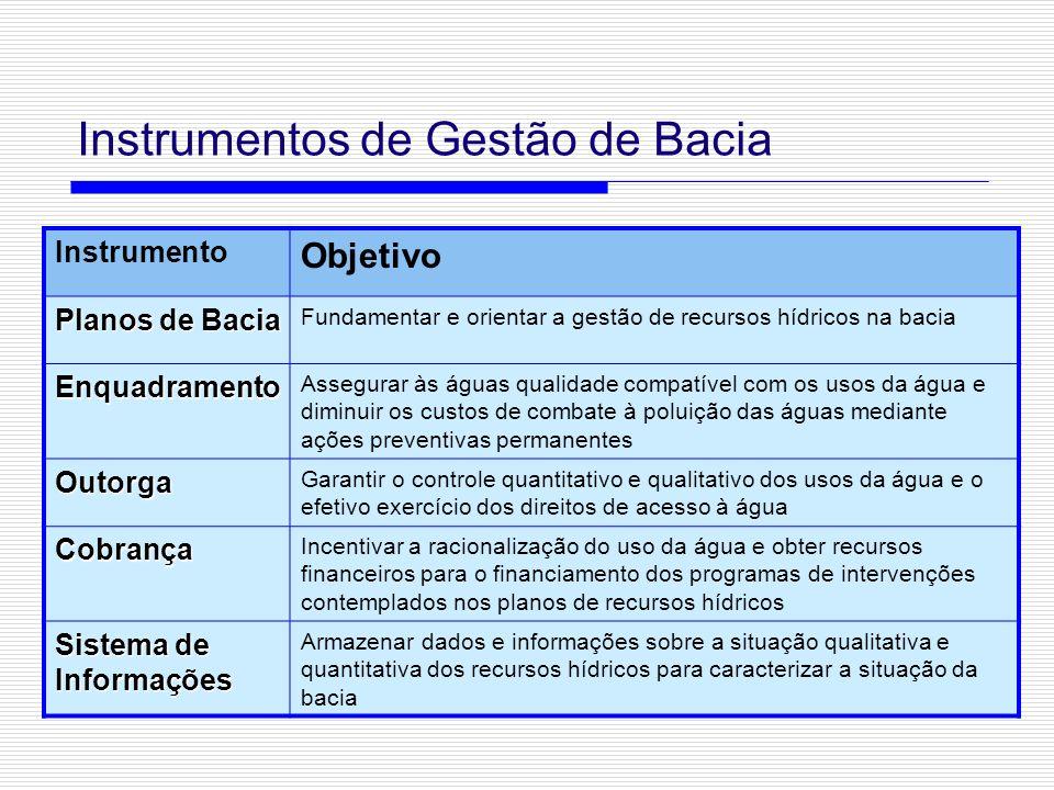 Instrumentos de Gestão de Bacia Instrumento Objetivo Planos de Bacia Fundamentar e orientar a gestão de recursos hídricos na bacia Enquadramento Asseg