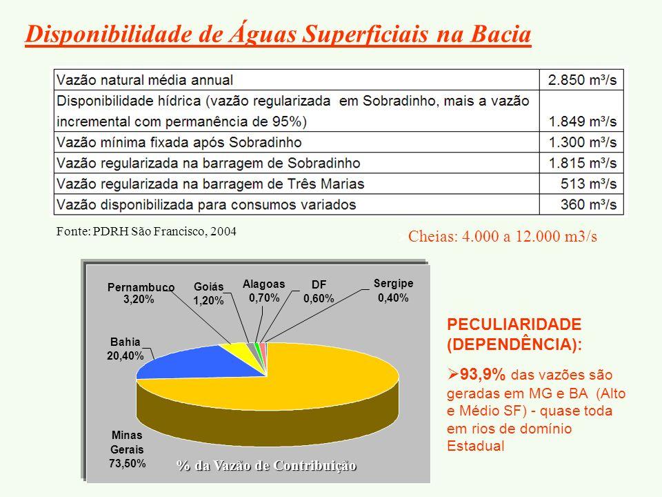 Disponibilidade de Águas Superficiais na Bacia Cheias: 4.000 a 12.000 m3/s PECULIARIDADE (DEPENDÊNCIA): 93,9% das vazões são geradas em MG e BA (Alto