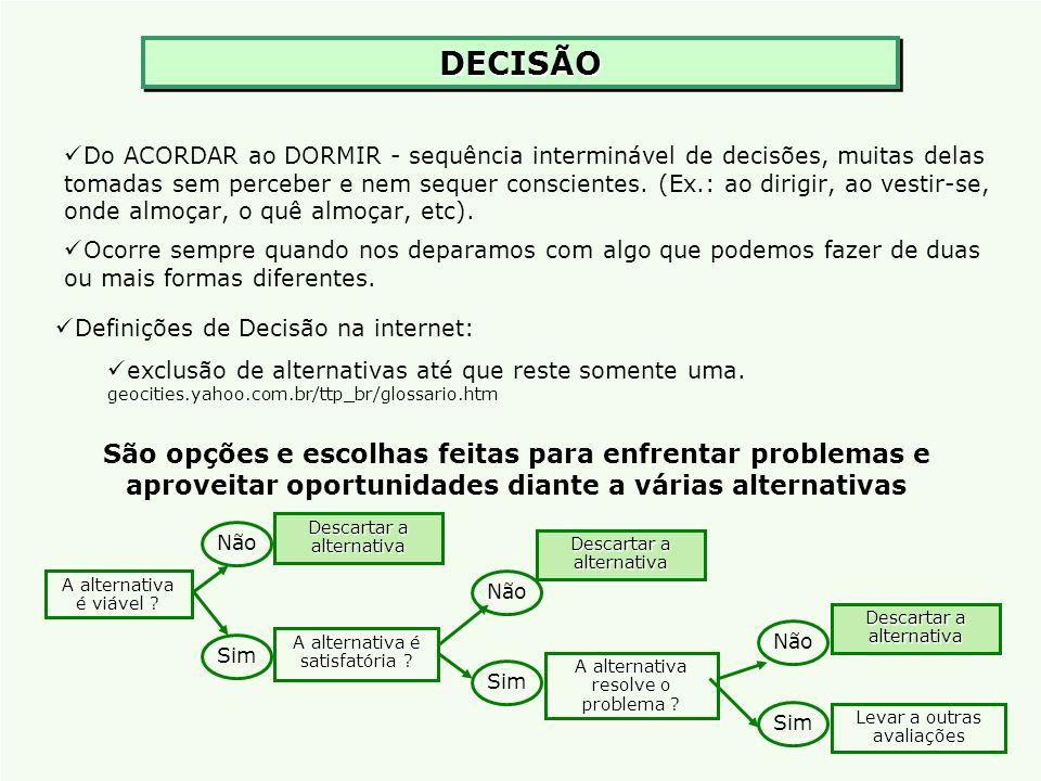 DECISÃODECISÃO Do ACORDAR ao DORMIR - sequência interminável de decisões, muitas delas tomadas sem perceber e nem sequer conscientes. (Ex.: ao dirigir