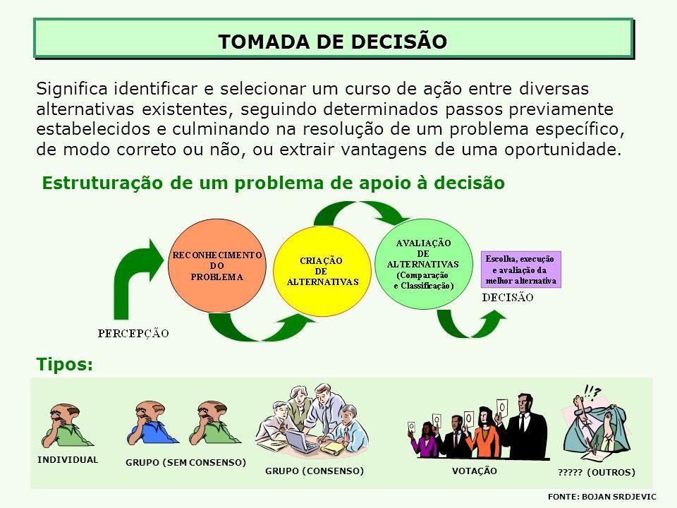 TOMADA DE DECISÃO Significa identificar e selecionar um curso de ação entre diversas alternativas existentes, seguindo determinados passos previamente