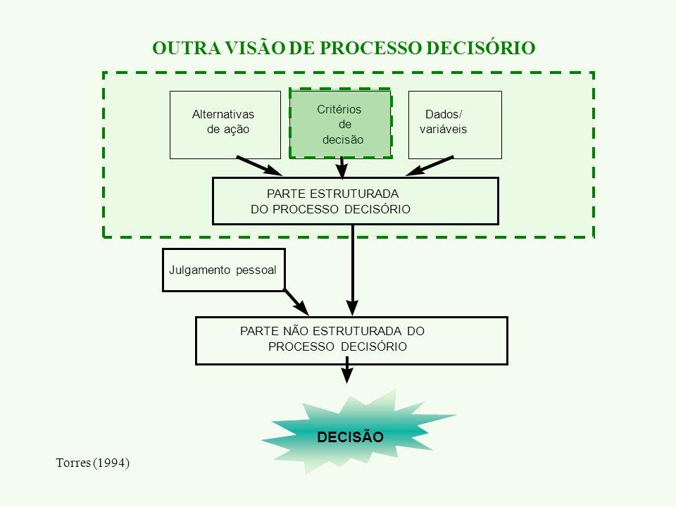 OUTRA VISÃO DE PROCESSO DECISÓRIO Torres (1994) PARTE NÃO ESTRUTURADA DO PROCESSO DECISÓRIO PARTE ESTRUTURADA DO PROCESSO DECISÓRIO Julgamento pessoal
