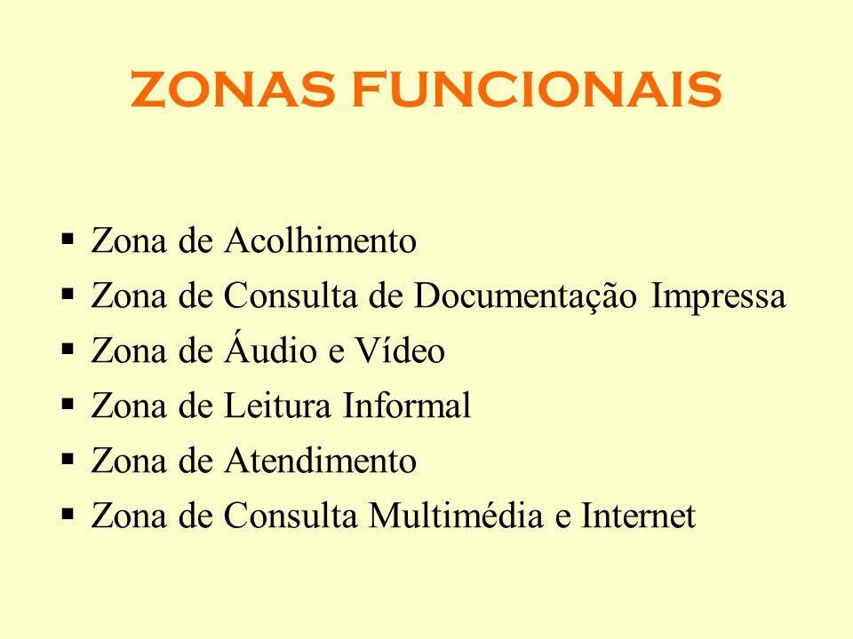 ZONAS FUNCIONAIS Zona de Acolhimento Zona de Consulta de Documentação Impressa Zona de Áudio e Vídeo Zona de Leitura Informal Zona de Atendimento Zona