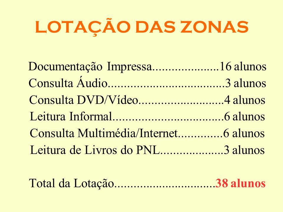 LOTAÇÃO DAS ZONAS Documentação Impressa.....................16 alunos Consulta Áudio.....................................3 alunos Consulta DVD/Vídeo..