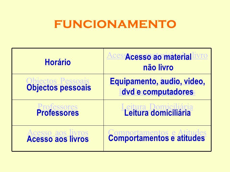 funcionamento Comportamentos e AtitudesAcesso aos livros Leitura DomiciliáriaProfessores Equipamento áudio, vídeo, DVD e computadores Objectos Pessoai