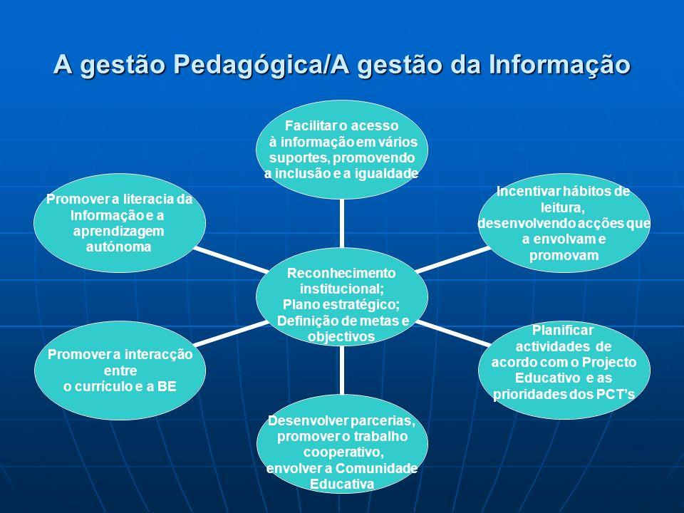 A gestão Pedagógica/A gestão da Informação Reconhecimento institucional; Plano estratégico; Definição de metas e objectivos Facilitar o acesso à informação em vários suportes, promovendo a inclusão e a igualdade Incentivar hábitos de leitura, desenvolvendo acções que a envolvam e promovam Planificar actividades de acordo com o Projecto Educativo e as prioridades dos PCTs Desenvolver parcerias, promover o trabalho cooperativo, envolver a Comunidade Educativa Promover a interacção entre o currículo e a BE Promover a literacia da Informação e a aprendizagem autónoma