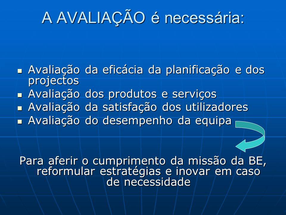 A AVALIAÇÃO é necessária: Avaliação da eficácia da planificação e dos projectos Avaliação da eficácia da planificação e dos projectos Avaliação dos produtos e serviços Avaliação dos produtos e serviços Avaliação da satisfação dos utilizadores Avaliação da satisfação dos utilizadores Avaliação do desempenho da equipa Avaliação do desempenho da equipa Para aferir o cumprimento da missão da BE, reformular estratégias e inovar em caso de necessidade