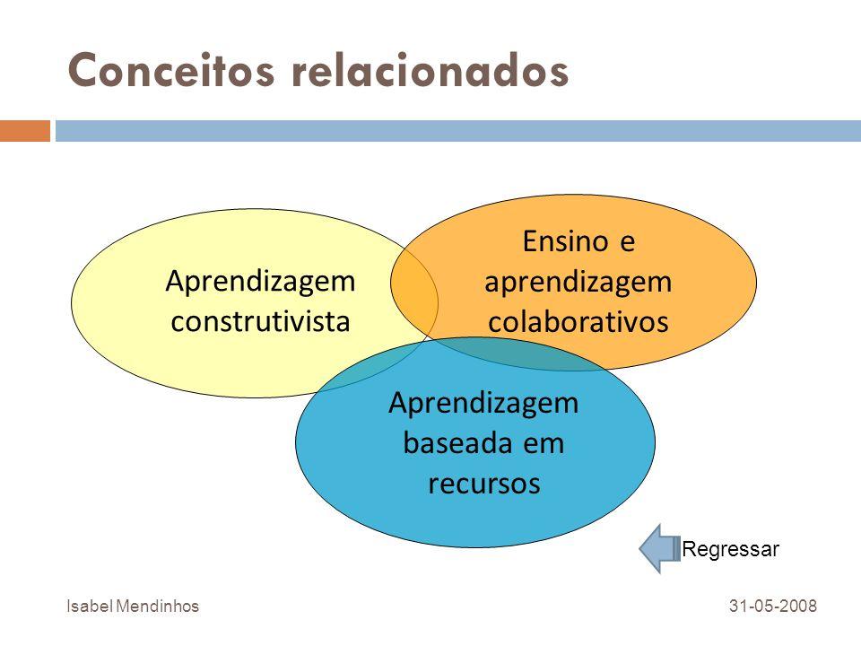 Conceitos relacionados Aprendizagem construtivista Ensino e aprendizagem colaborativos Aprendizagem baseada em recursos 31-05-2008Isabel Mendinhos Reg
