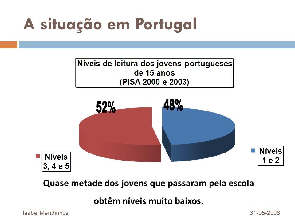 A situação em Portugal Quase metade dos jovens que passaram pela escola obtêm níveis muito baixos. 31-05-2008Isabel Mendinhos