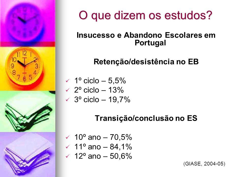 O que dizem os estudos? Insucesso e Abandono Escolares em Portugal Retenção/desistência no EB 1º ciclo – 5,5% 2º ciclo – 13% 3º ciclo – 19,7% Transiçã