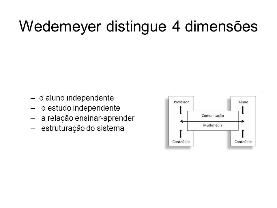 Wedemeyer distingue 4 dimensões –o aluno independente – o estudo independente – a relação ensinar-aprender – estruturação do sistema