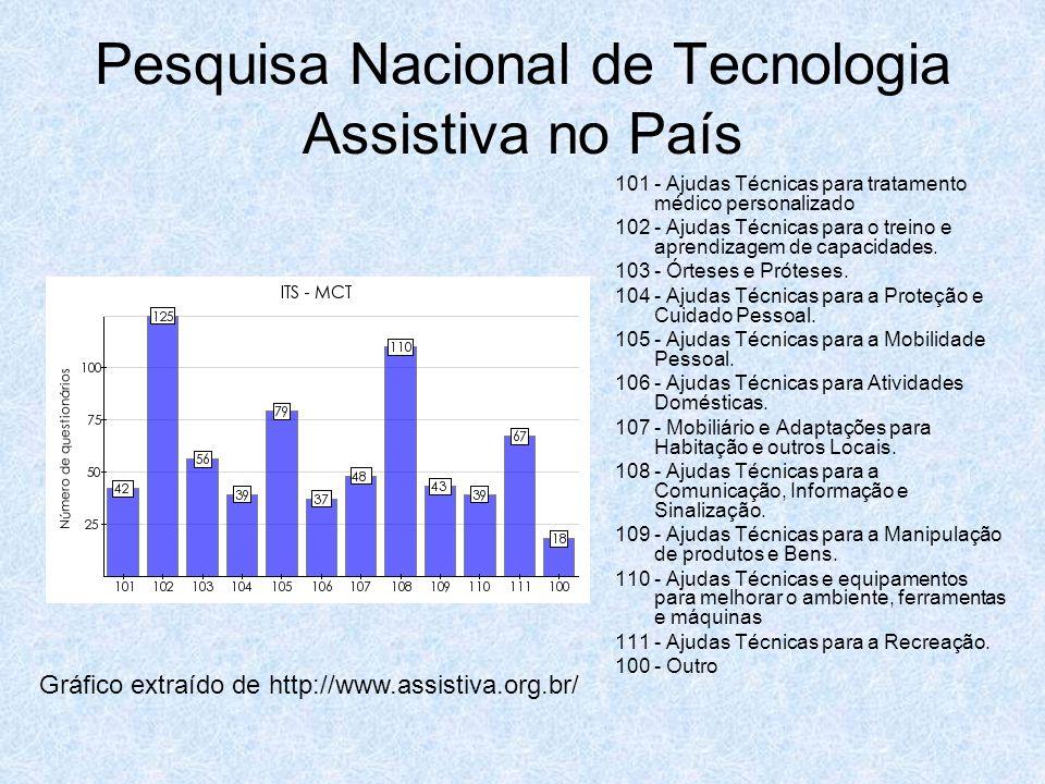 Pesquisa Nacional de Tecnologia Assistiva no País 101 - Ajudas Técnicas para tratamento médico personalizado 102 - Ajudas Técnicas para o treino e apr