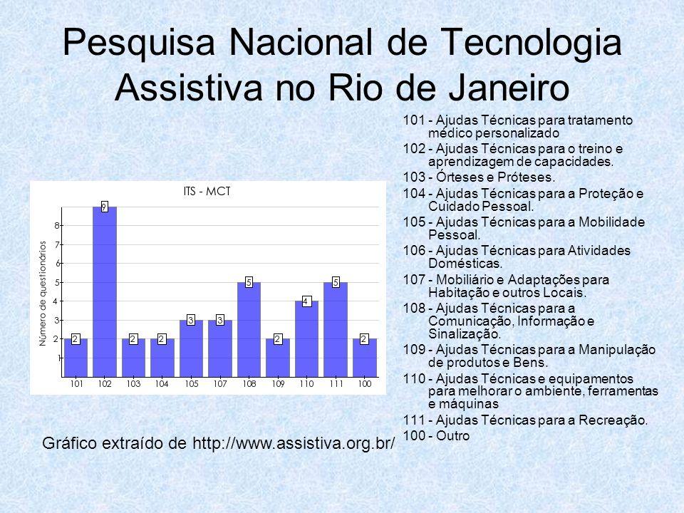 Pesquisa Nacional de Tecnologia Assistiva no Rio de Janeiro 101 - Ajudas Técnicas para tratamento médico personalizado 102 - Ajudas Técnicas para o tr