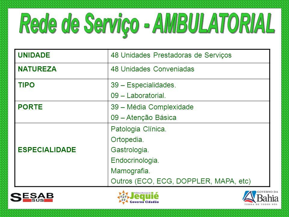 UNIDADEUnidades Básicas de Saúde (04) / ESF (22) NUPREJ (01) CAPS (02) CEREST (01) CENTRO DE REFERÊNCIA IST/AIDS (01) NATUREZAMunicipal TIPOUnidades de Serviços PORTEAtenção Básica e Média Complexidade ESPECIALIDADE Patologia Clínica.