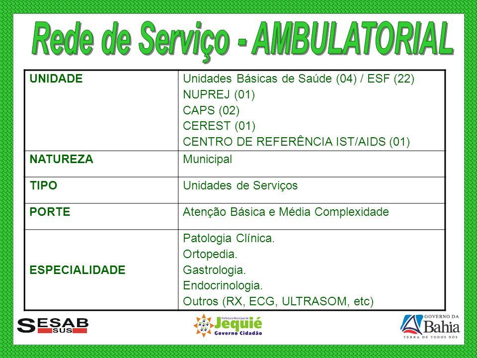 UNIDADEUnidades Básicas de Saúde (04) / ESF (22) NUPREJ (01) CAPS (02) CEREST (01) CENTRO DE REFERÊNCIA IST/AIDS (01) NATUREZAMunicipal TIPOUnidades d