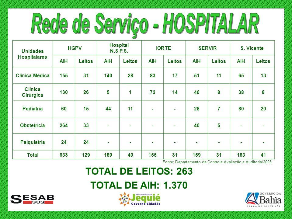 Unidades Hospitalares HGPV Hospital N.S.P.S. IORTESERVIRS. Vicente AIHLeitosAIHLeitosAIHLeitosAIHLeitosAIHLeitos Clínica Médica1553114028831751116513