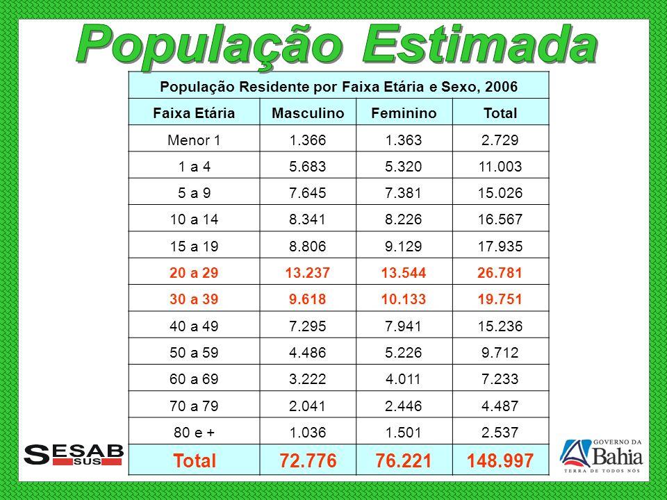 População Residente por Faixa Etária e Sexo, 2006 Faixa EtáriaMasculinoFemininoTotal Menor 11.3661.3632.729 1 a 45.6835.32011.003 5 a 97.6457.38115.02