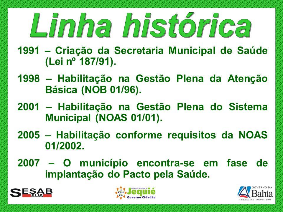 1991 – Criação da Secretaria Municipal de Saúde (Lei nº 187/91). 1998 – Habilitação na Gestão Plena da Atenção Básica (NOB 01/96). 2001 – Habilitação