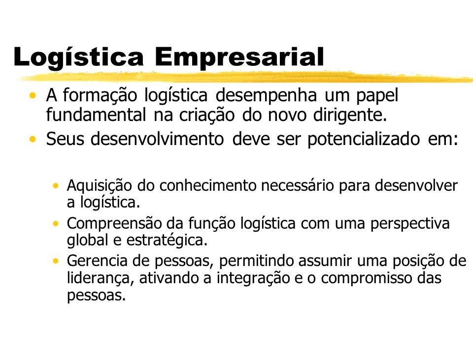 PARA UMA EMPRESA SOLUCIONAR OS PROBLEMAS LEVANTADOS, ELA DEVE: uADOTAR A LOGÍSTICA INTEGRADA u Processo logístico uAVALIAR/REORGANIZAR AS ATIVIDADES LOGÍSTICAS uUSO DA TECNOLOGIA DE INFORMAÇÃO - ex.: EDI uSUSTENTAR OS NÍVEIS DE SERVIÇOS PROMETIDOS uMANTER RELACIONAMENTOS DE LONGO PRAZO COM FORNECEDORES E CLIENTES-ALIANÇAS/PARCERIAS/ TERCEIRIZAÇÃO uAUMENTAR A COMPETITIVIDADE uEMPRESA E CLIENTES uFORMAR P A R C E R I A S