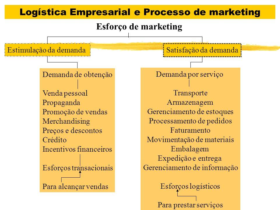 Elementos do NÍVEL DE SERVIÇO LOGÍSTICO Pré- Transação Transação Pós- Transação