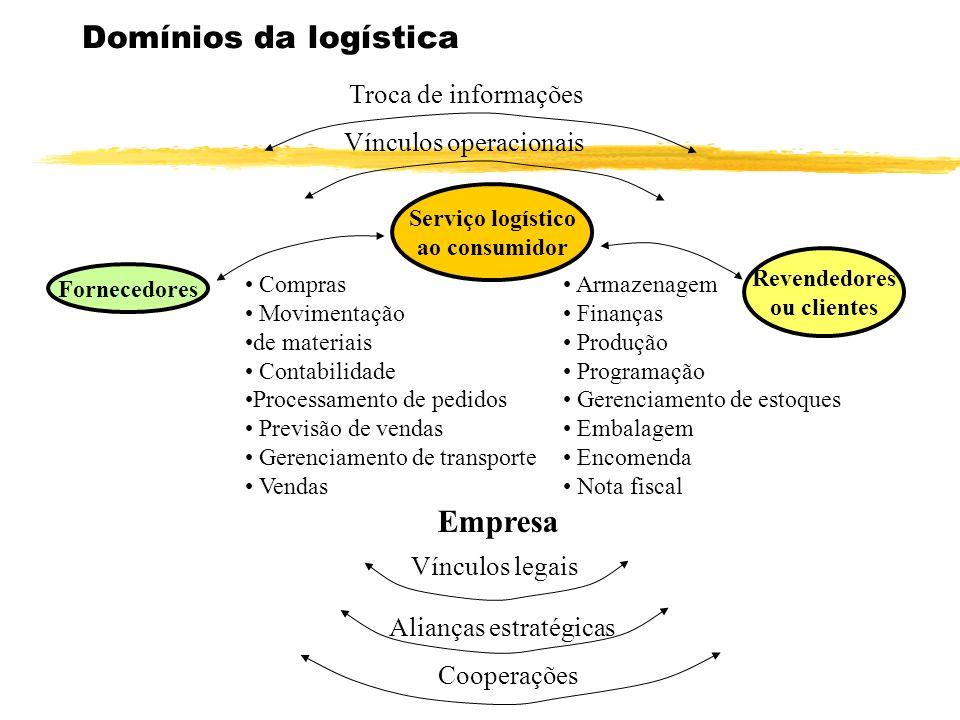 NÍVEL DE SERVIÇO LOGÍSTICO (conceitos) É a Qualidade com que o fluxo de bens e serviços é gerenciado.