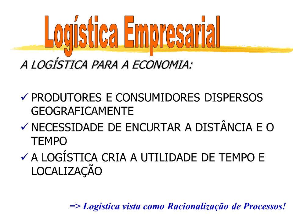 R E C A P I T U L A N D O...O que é nível de serviço logístico.