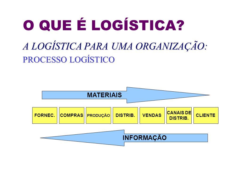 O QUE É LOGÍSTICA? A LOGÍSTICA PARA UMA ORGANIZAÇÃO: PROCESSO LOGÍSTICO MATERIAIS FORNEC.COMPRAS PRODUÇÃO DISTRIB.VENDAS CANAIS DE DISTRIB. CLIENTE IN