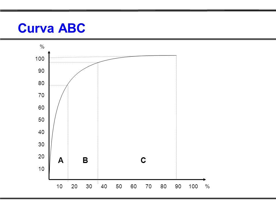 Curva ABC % 100 90 80 70 60 50 40 30 20 10 10 20 30 40 50 60 70 80 90 100 % A B C