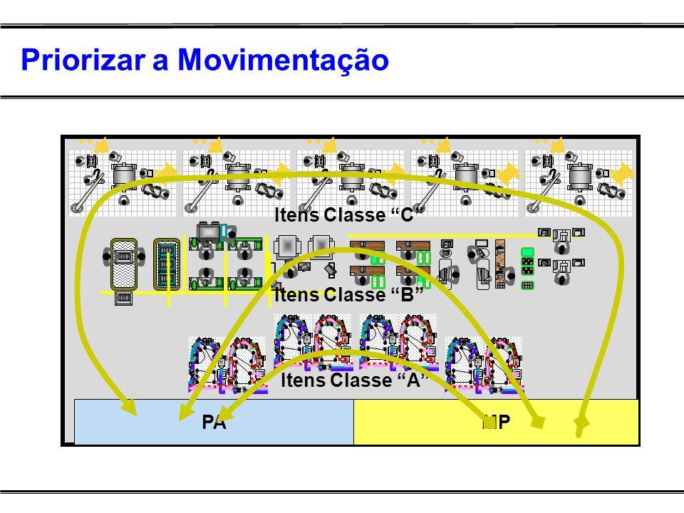 Priorizar a Movimentação PAMP Itens Classe A Itens Classe B Itens Classe C