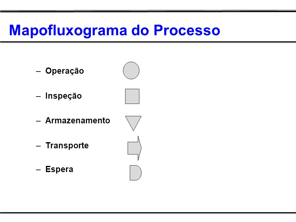 Mapofluxograma do Processo –Operação –Inspeção –Armazenamento –Transporte –Espera
