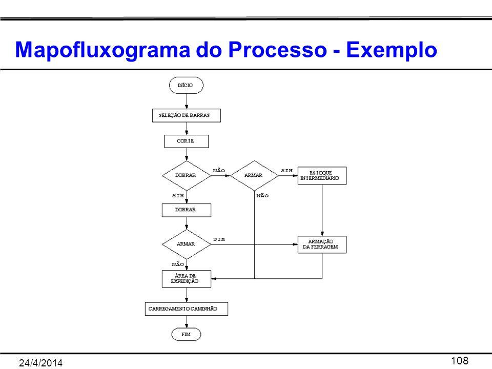 24/4/2014 108 Mapofluxograma do Processo - Exemplo
